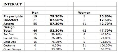 interact stats