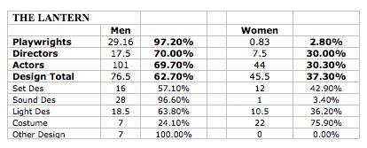 lantern stats