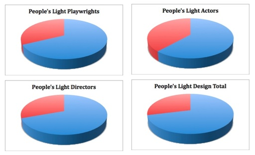 people's light pie combined