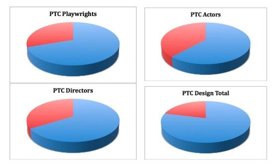 PTC pie combined