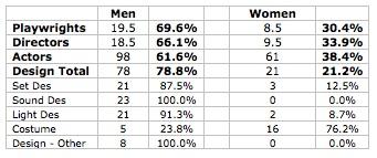 PTC stats