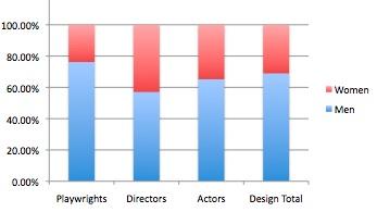 theatre exile graph