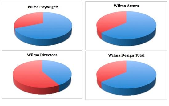 wilma pie combined